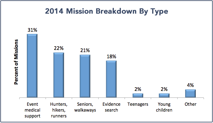 missions_by_type