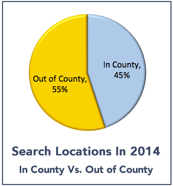 search_locations_chart