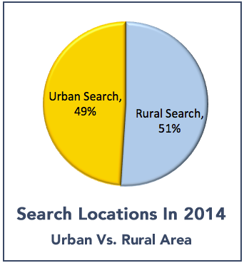 search_locations_chart_2